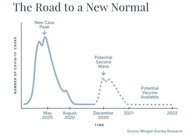 The Road to a New Normal